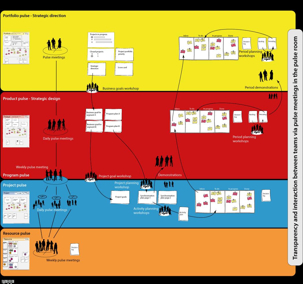 Parmatur Pulse - an Agile Organisation