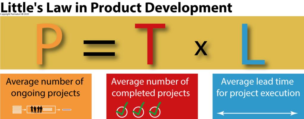 Little's law in product development