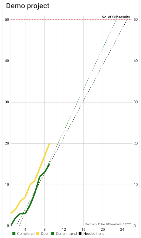 Project Rate Chart