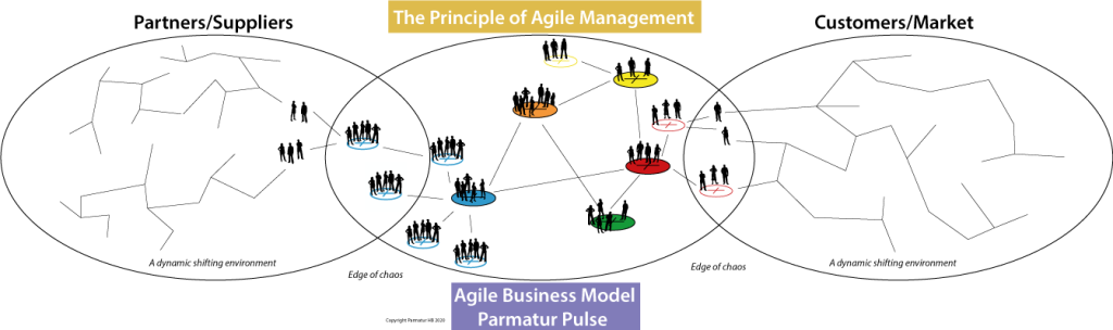 Organizational Adaptability