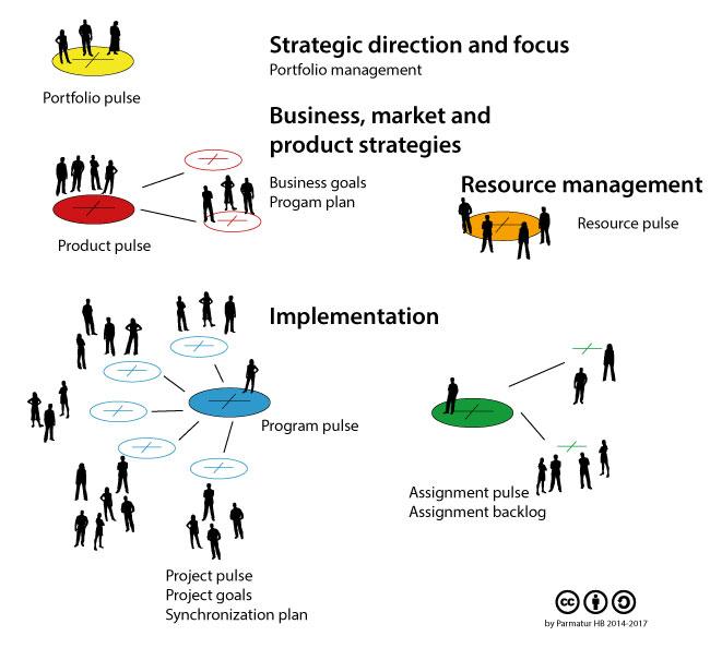 Parmatur Pulse for organizational agility