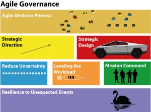 Principle of Agile Governance