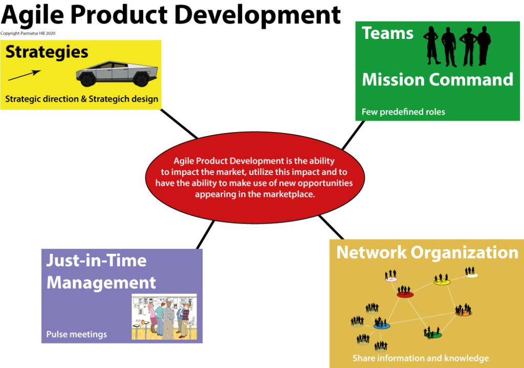 Agile Product Development success factors.